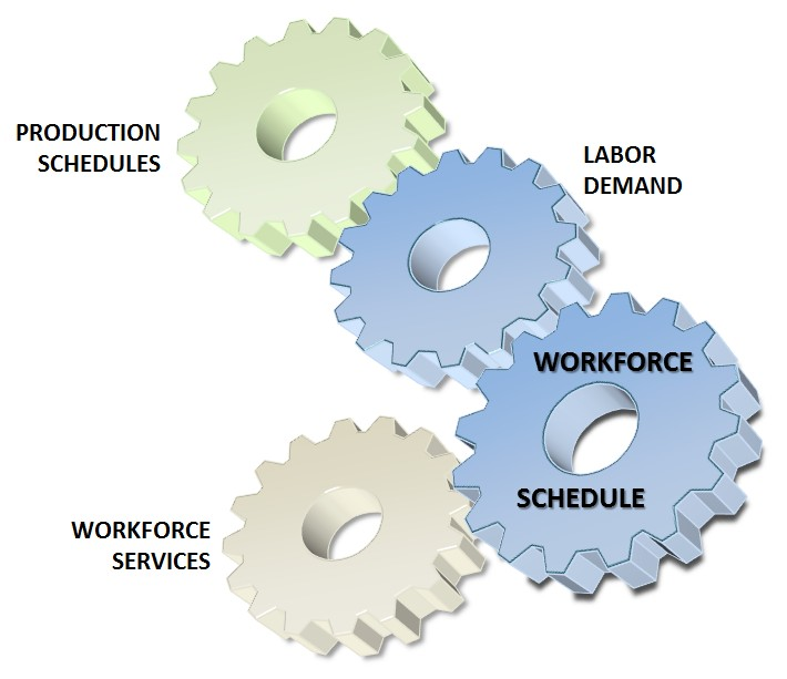 Work Schedule Program Diagram