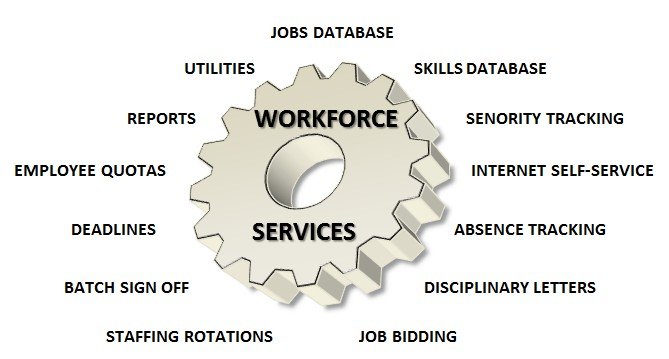 Workforce Services - Diagram